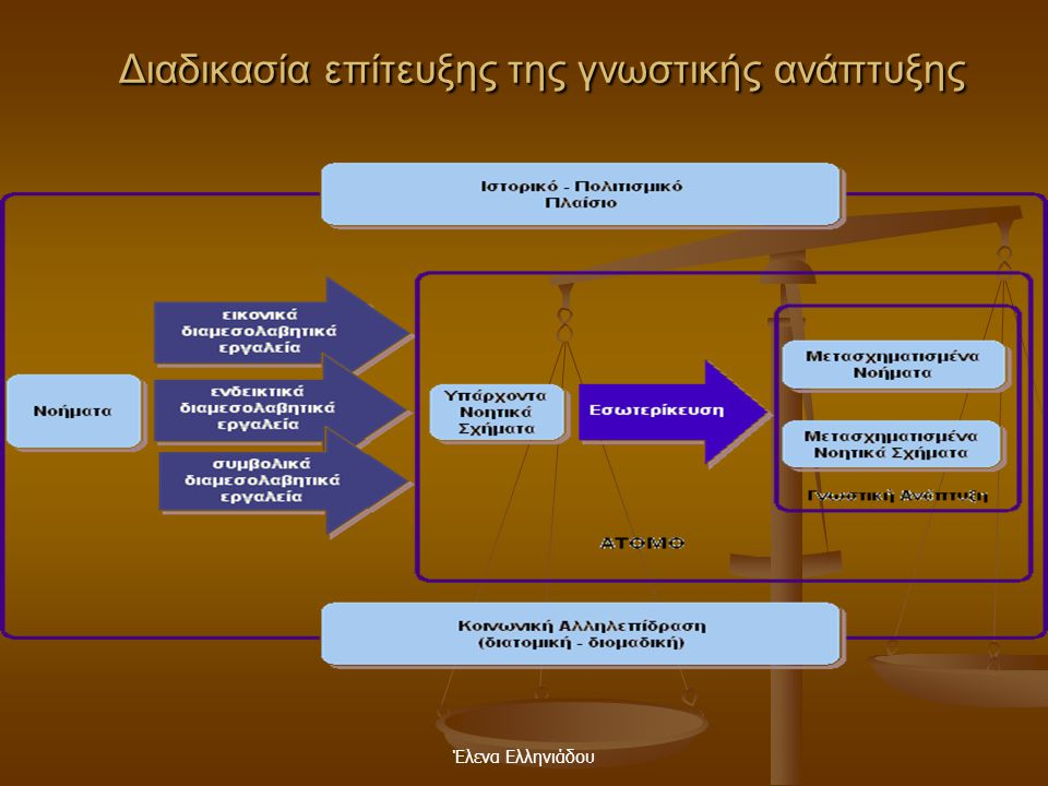 Διαδικασία επίτευξης της γνωστικής ανάπτυξης