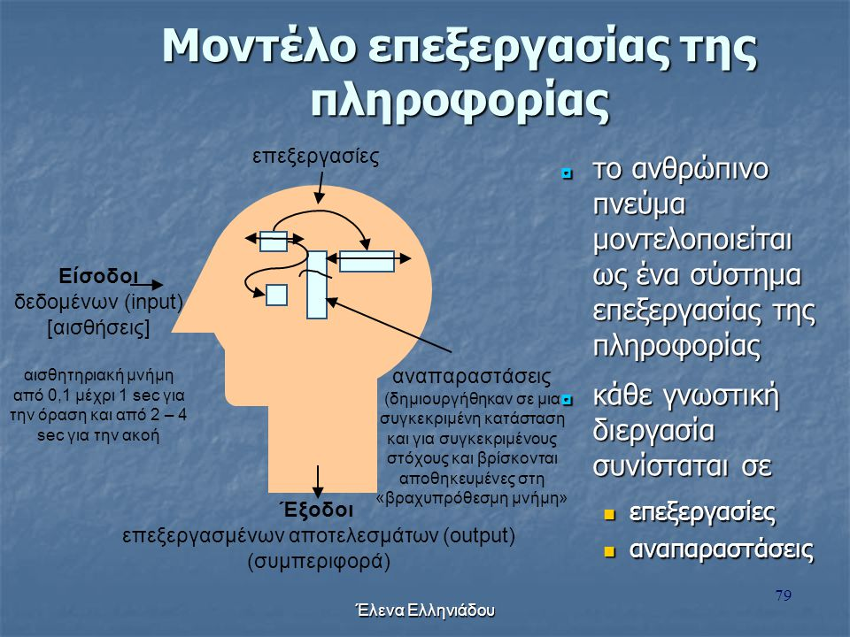 Μοντέλο επεξεργασίας της πληροφορίας