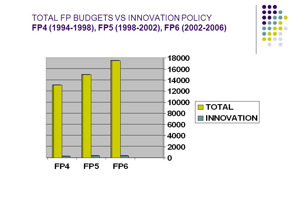 TOTAL FP BUDGETS VS INNOVATION POLICY FP4 (1994-1998), FP5 (1998-2002), FP6 (2002-2006)