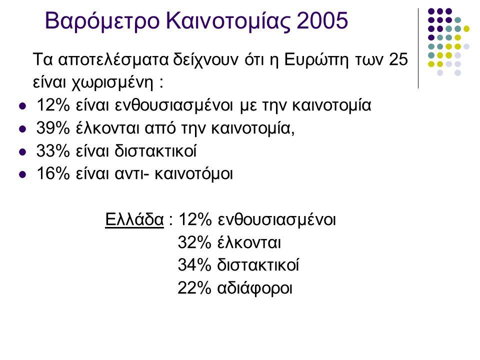 Βαρόμετρο Καινοτομίας 2005