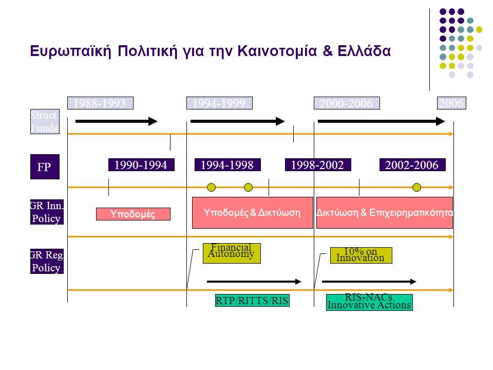 Ευρωπαϊκή Πολιτική για την Καινοτομία & Ελλάδα