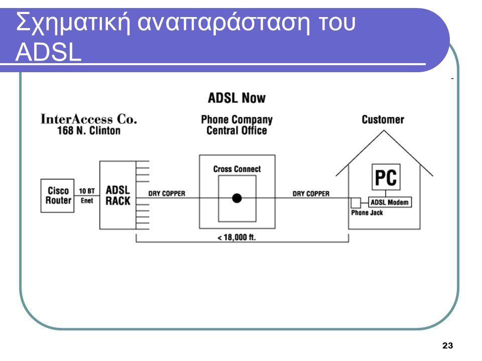 Σχηματική αναπαράσταση του ADSL