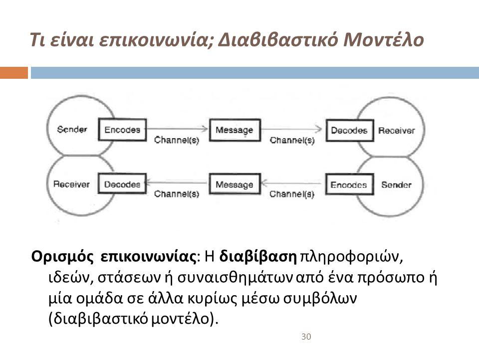 Τι είναι επικοινωνία; Διαβιβαστικό Μοντέλο