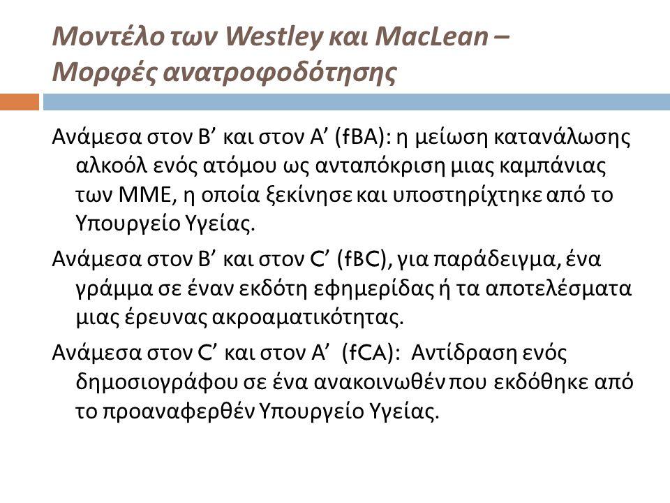 Μοντέλο των Westley και MacLean – Μορφές ανατροφοδότησης