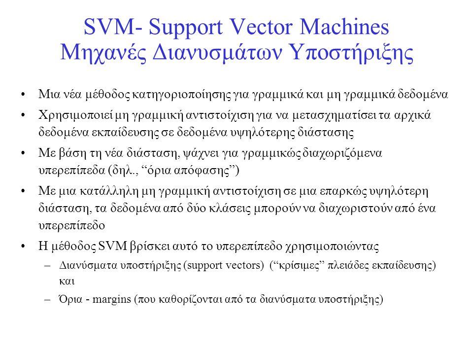 SVM- Support Vector Machines Μηχανές Διανυσμάτων Υποστήριξης