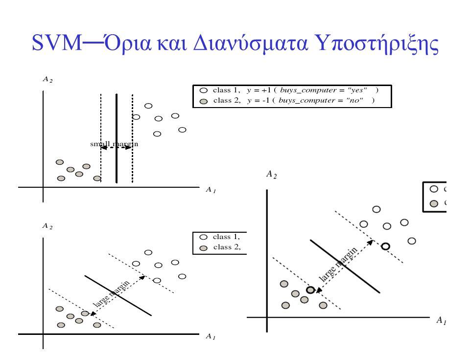 SVM—Όρια και Διανύσματα Υποστήριξης