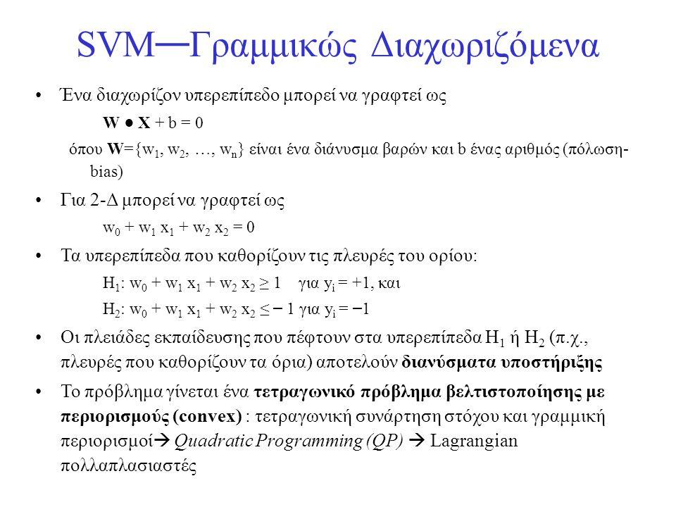 SVM—Γραμμικώς Διαχωριζόμενα