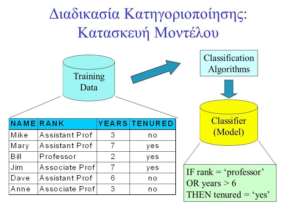 Διαδικασία Κατηγοριοποίησης: Κατασκευή Μοντέλου