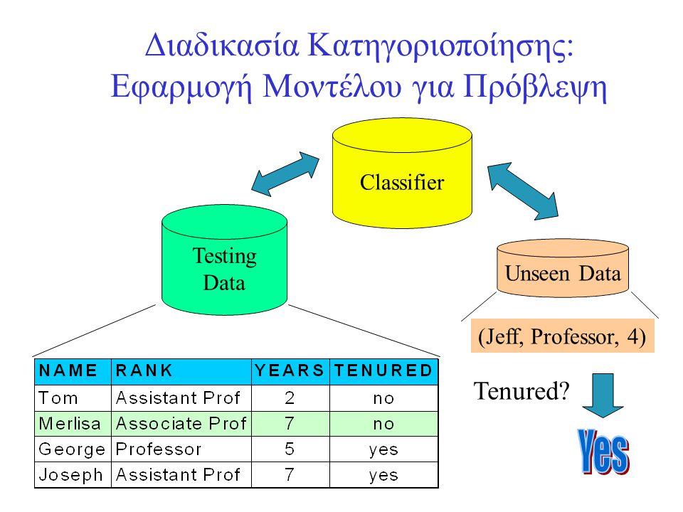 Διαδικασία Κατηγοριοποίησης: Εφαρμογή Μοντέλου για Πρόβλεψη