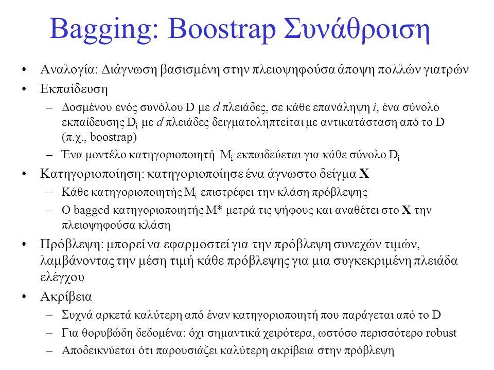 Bagging: Boostrap Συνάθροιση
