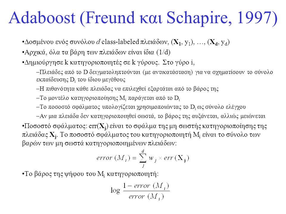 Adaboost (Freund και Schapire, 1997)