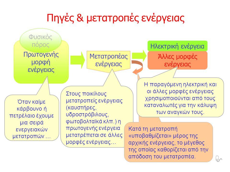 Πηγές & μετατροπές ενέργειας