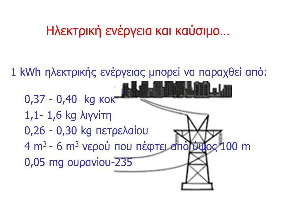 Ηλεκτρική ενέργεια και καύσιμο…