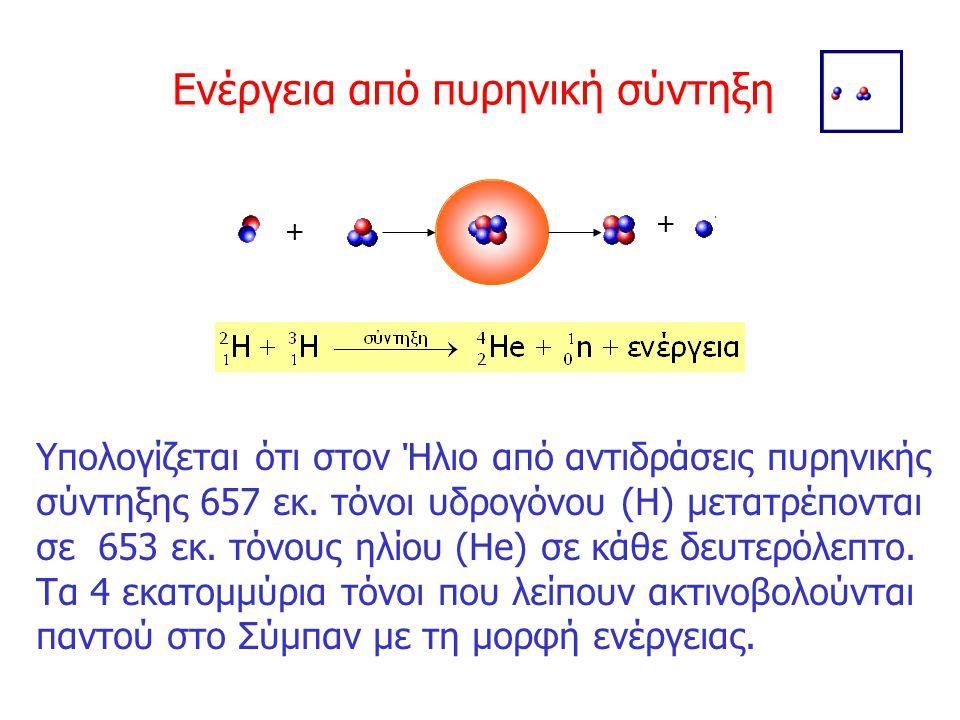 Ενέργεια από πυρηνική σύντηξη