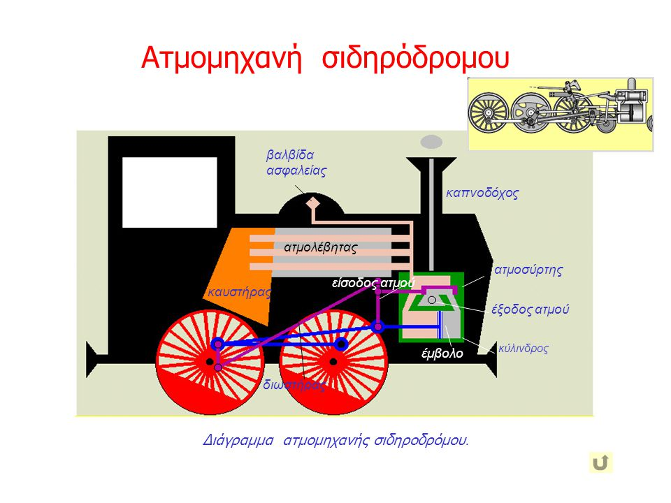 Διάγραμμα ατμομηχανής σιδηροδρόμου.