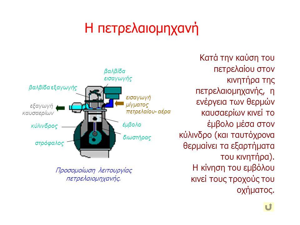 Προσομοίωση λειτουργίας πετρελαιομηχανής.