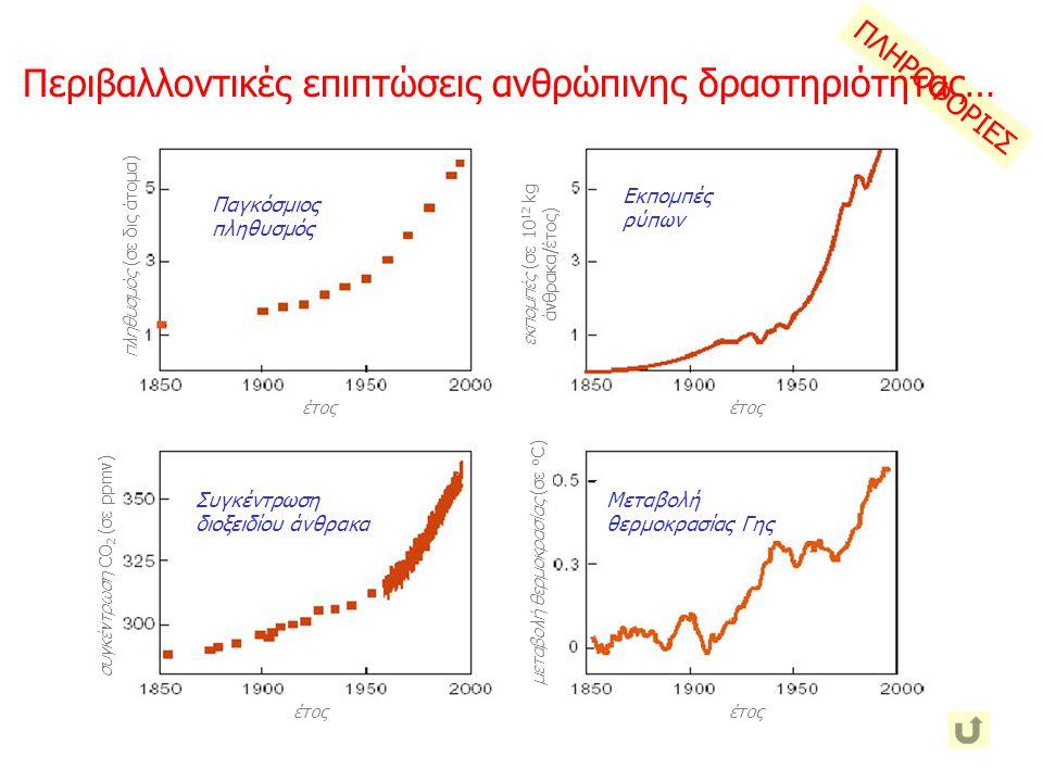 εκπομπές (σε 1012 kg άνθρακα/έτος)