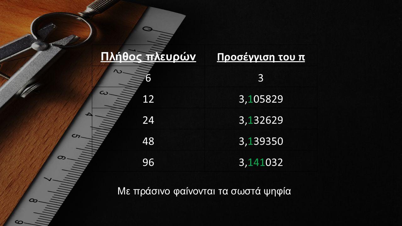 Πλήθος πλευρών Προσέγγιση του π 6 3 12 3,105829 24 3,132629 48