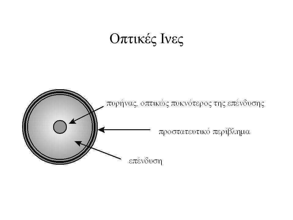 Οπτικές Ινες