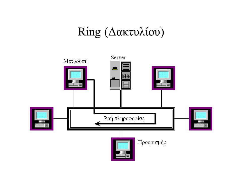 Ring (Δακτυλίου)