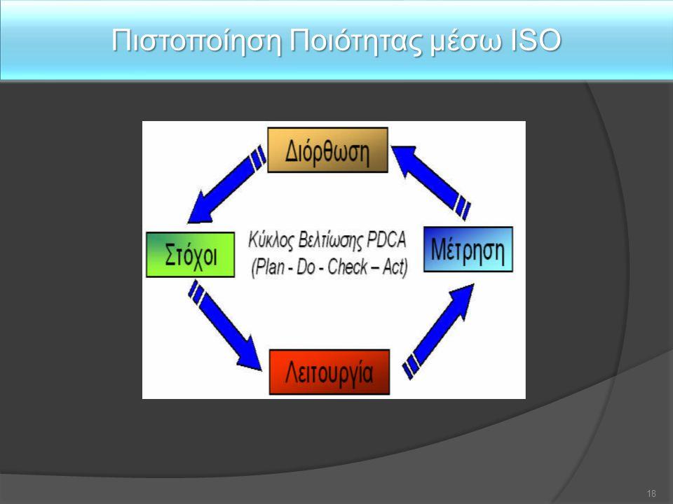 Πιστοποίηση Ποιότητας μέσω ISO