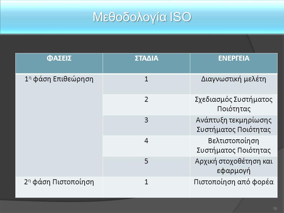 Μεθοδολογία ISO ΦΑΣΕΙΣ ΣΤΑΔΙΑ ΕΝΕΡΓΕΙΑ 1η φάση Επιθεώρηση 1
