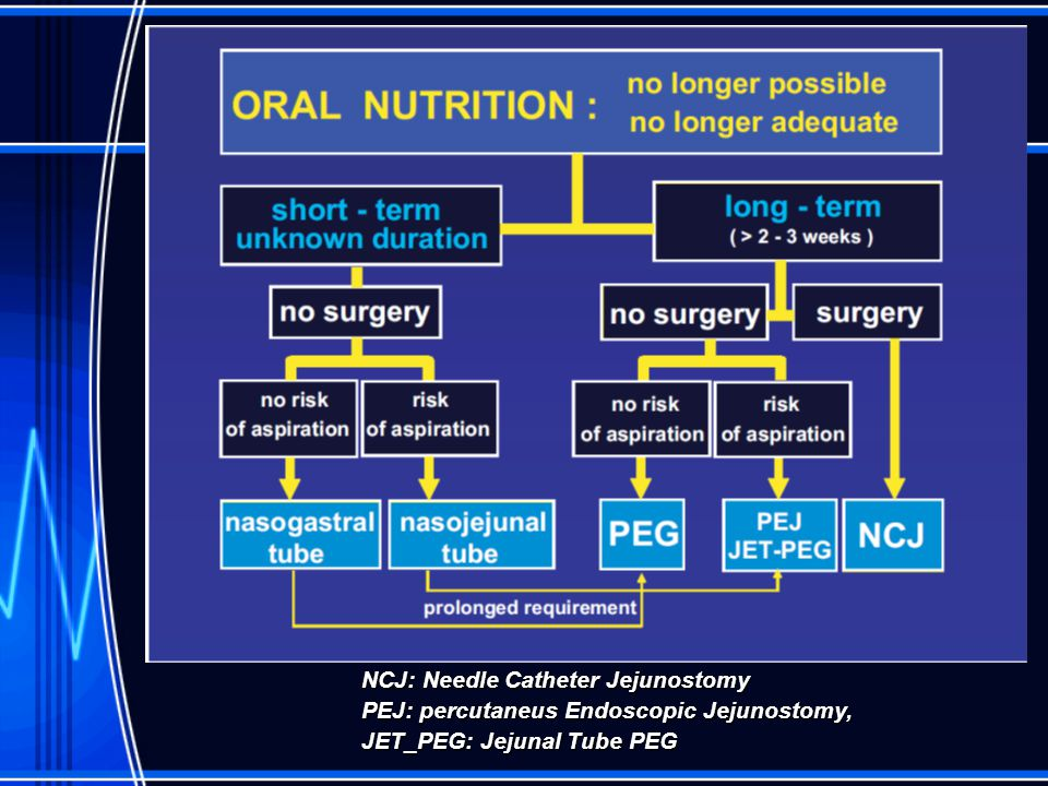 NCJ: Needle Catheter Jejunostomy