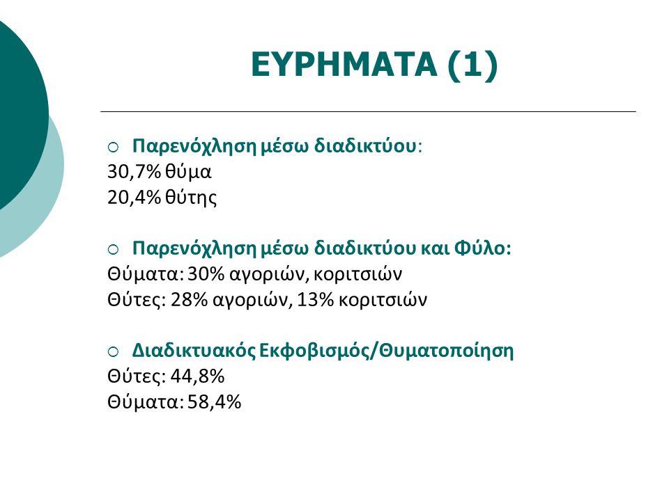 ΕΥΡΗΜΑΤΑ (1) Παρενόχληση μέσω διαδικτύου: 30,7% θύμα 20,4% θύτης