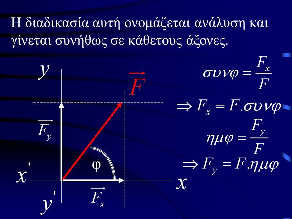 Η διαδικασία αυτή ονομάζεται ανάλυση και γίνεται συνήθως σε κάθετους άξονες.