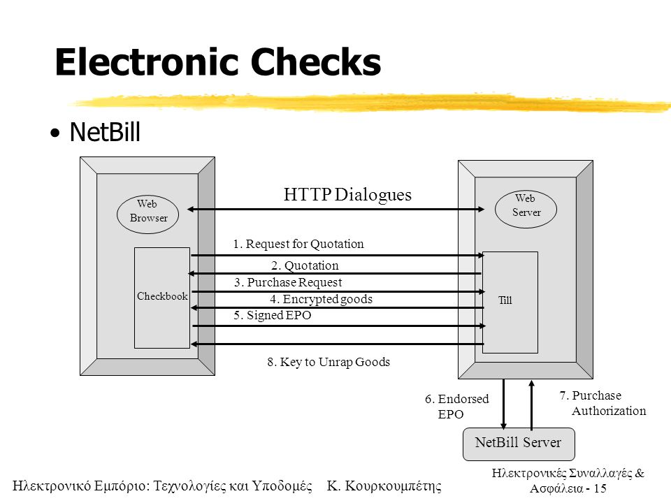 Electronic Checks NetBill HTTP Dialogues NetBill Server