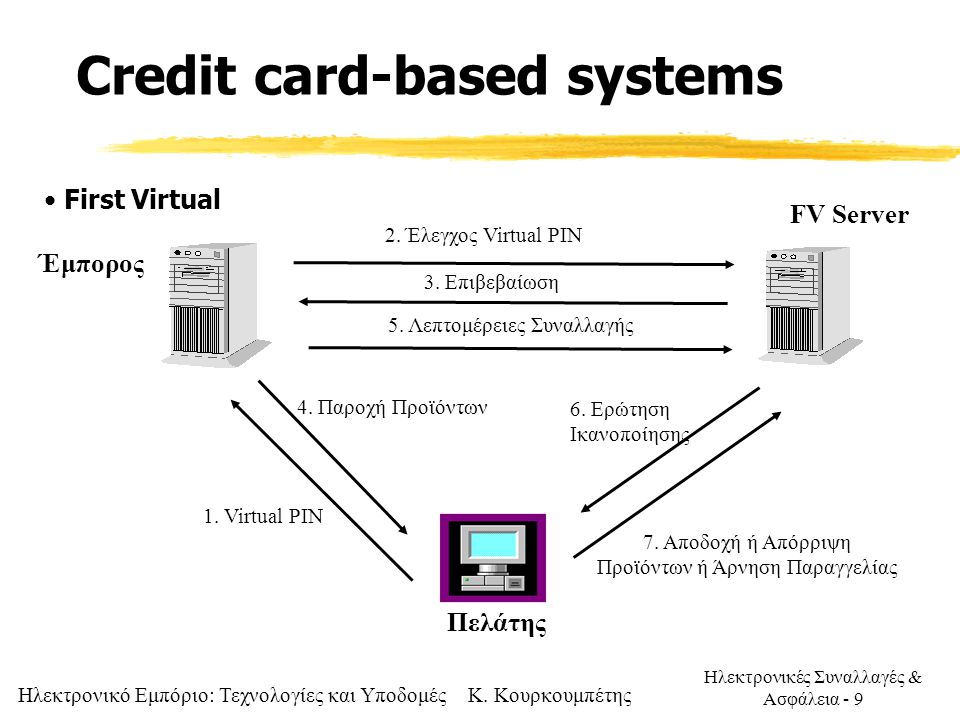 Credit card-based systems