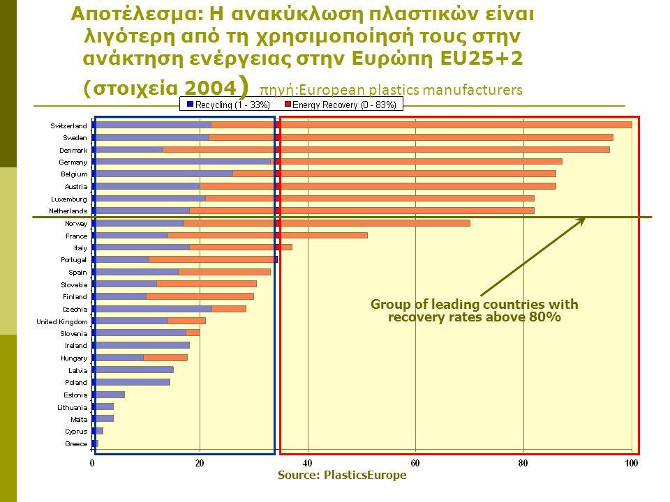Αποτέλεσμα: Η ανακύκλωση πλαστικών είναι λιγότερη από τη χρησιμοποίησή τους στην ανάκτηση ενέργειας στην Ευρώπη EU25+2 (στοιχεία 2004) πηγή:European plastics manufacturers