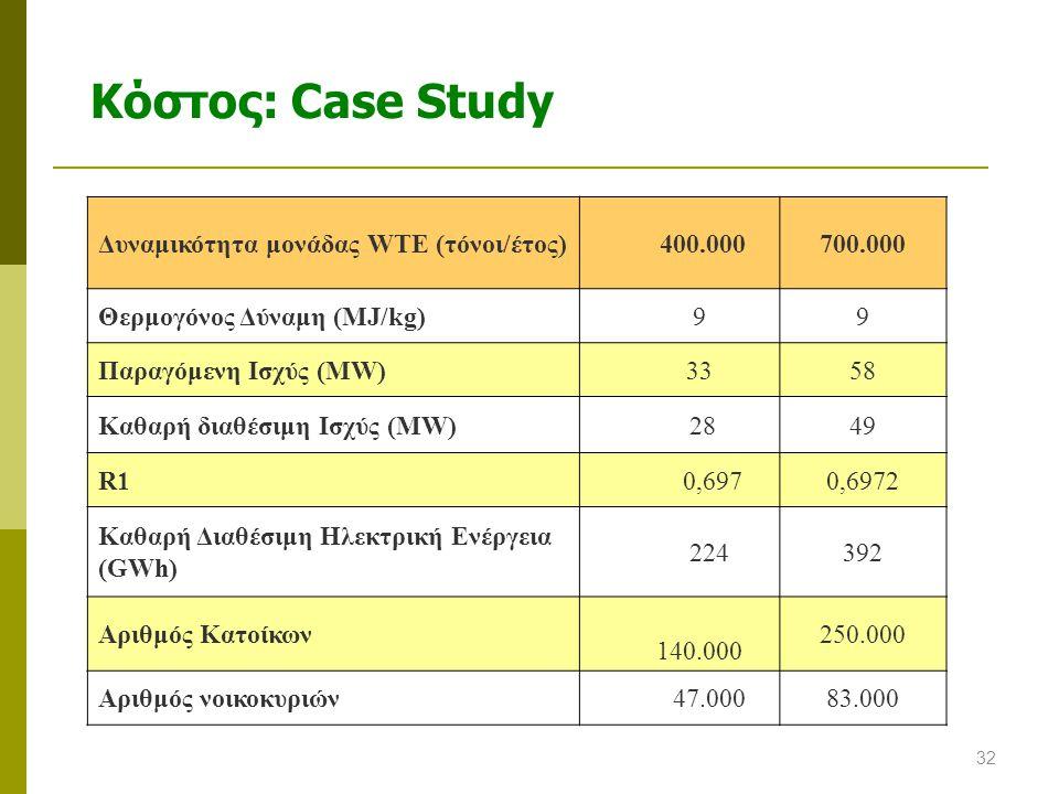 Κόστος: Case Study Δυναμικότητα μονάδας WTE (τόνοι/έτος) 400.000