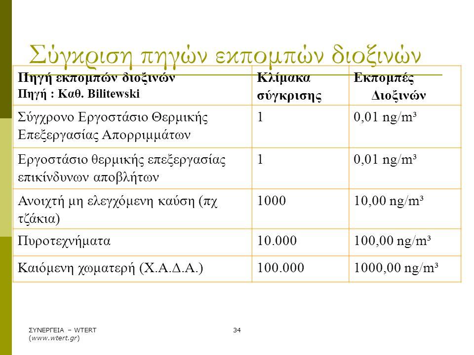 Σύγκριση πηγών εκπομπών διοξινών
