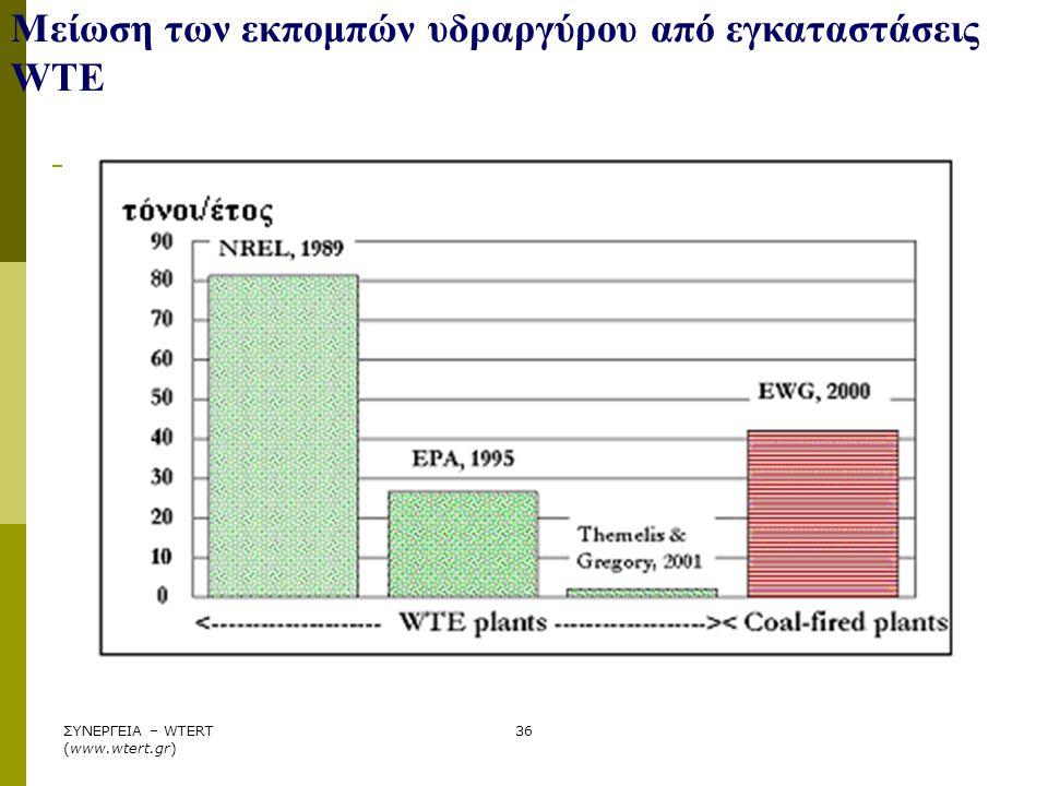 Μείωση των εκπομπών υδραργύρου από εγκαταστάσεις WTE