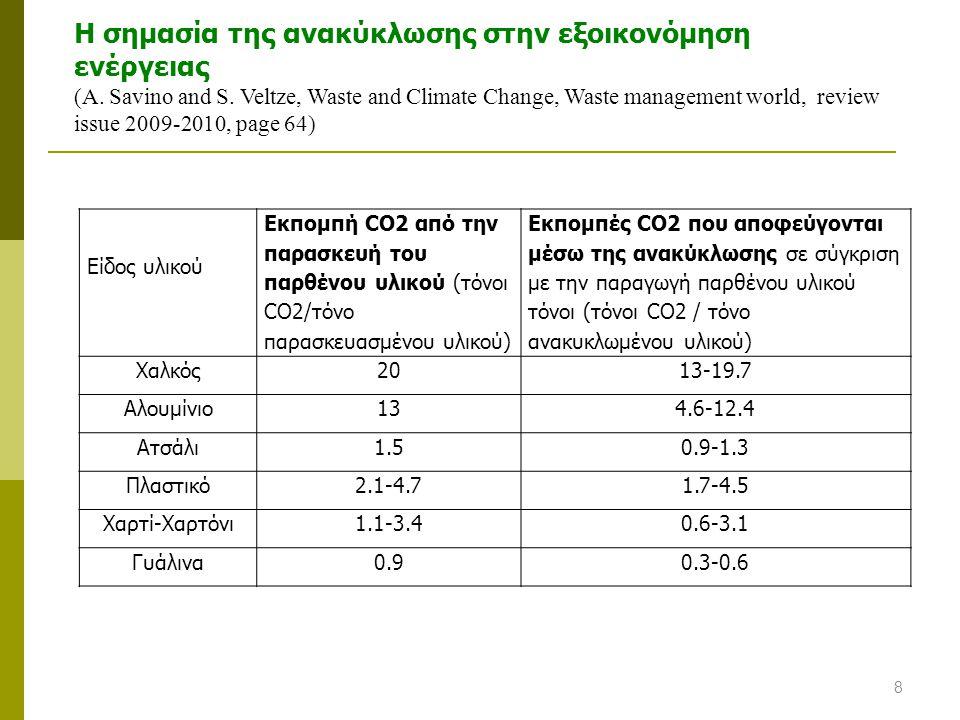 Η σημασία της ανακύκλωσης στην εξοικονόμηση ενέργειας