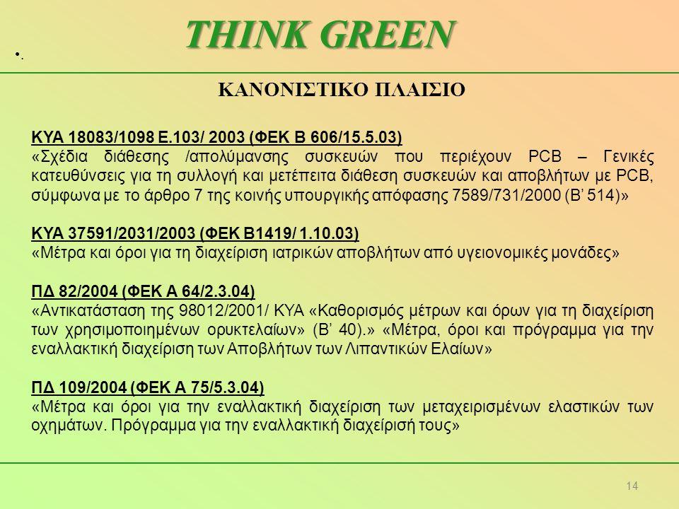 THINK GREEN ΚΑΝΟΝΙΣΤΙΚΟ ΠΛΑΙΣΙΟ