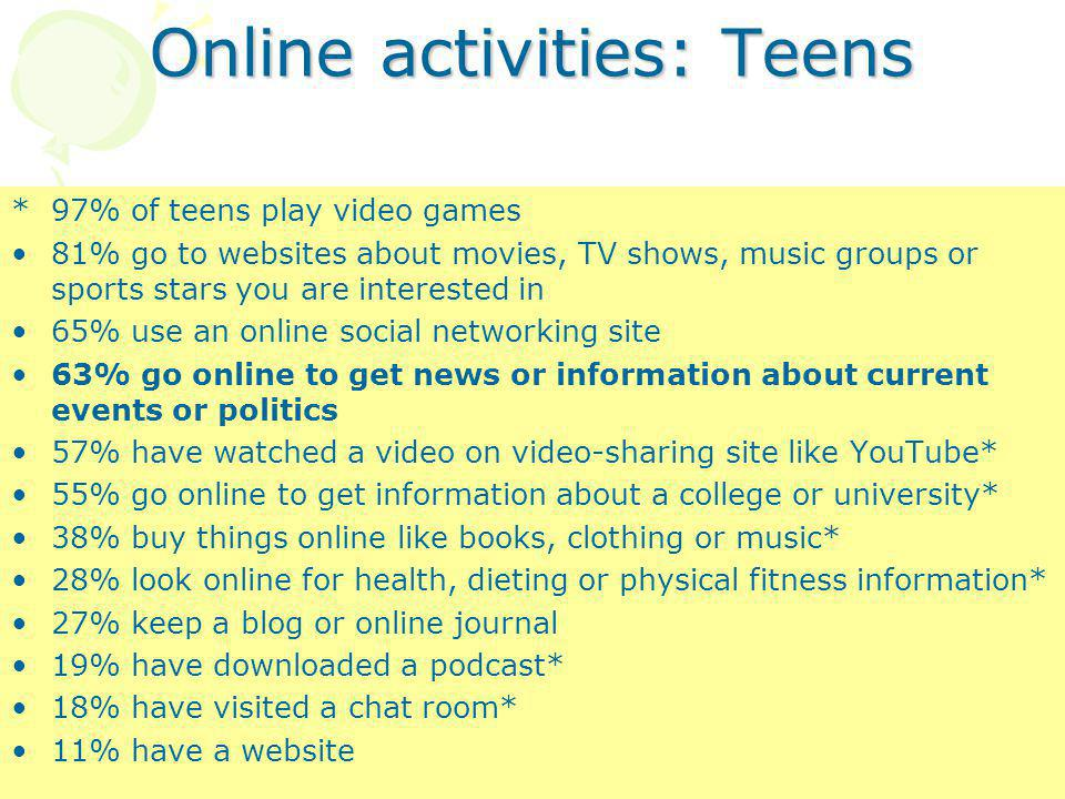 Online activities: Teens