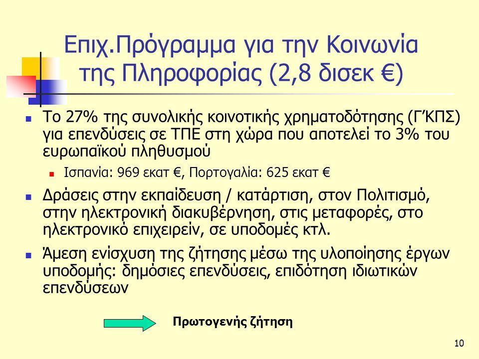 Επιχ.Πρόγραμμα για την Κοινωνία της Πληροφορίας (2,8 δισεκ €)