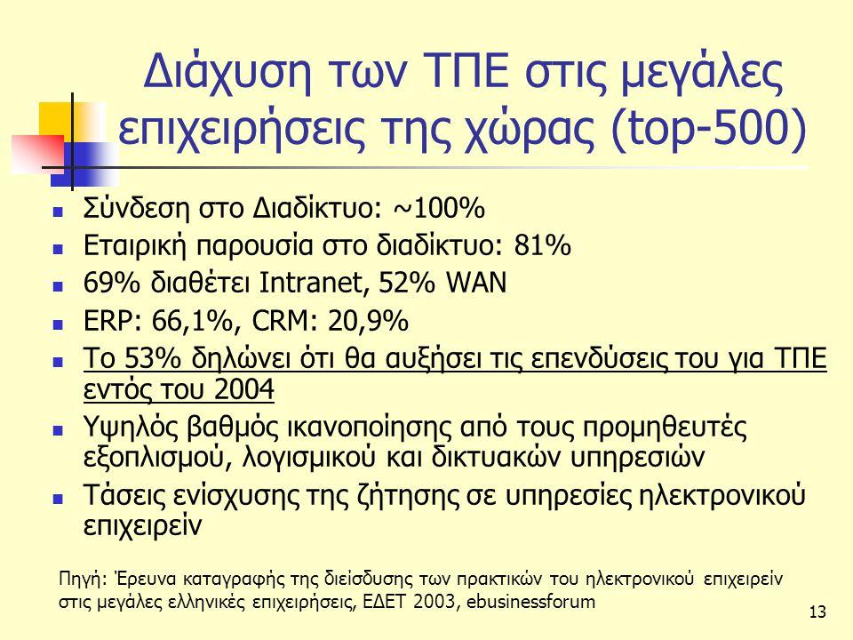 Διάχυση των ΤΠΕ στις μεγάλες επιχειρήσεις της χώρας (top-500)