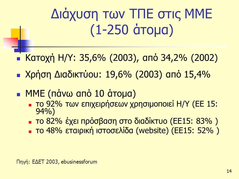 Διάχυση των ΤΠΕ στις ΜΜΕ (1-250 άτομα)