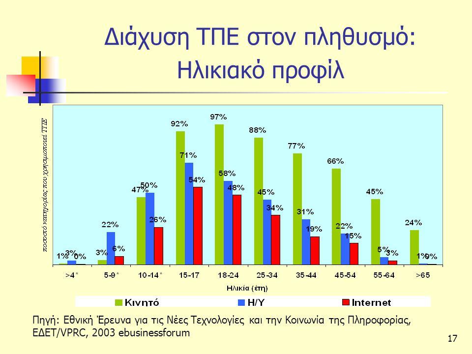 Διάχυση ΤΠΕ στον πληθυσμό: Ηλικιακό προφίλ