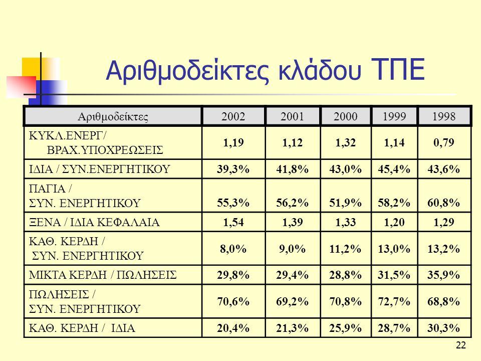 Αριθμοδείκτες κλάδου ΤΠΕ