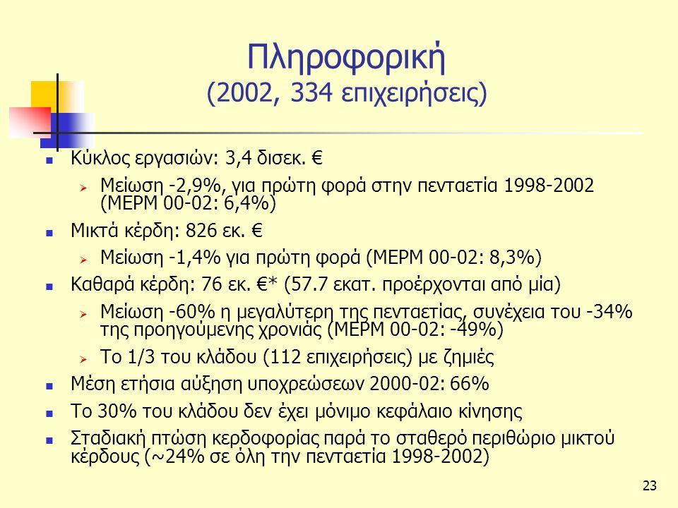 Πληροφορική (2002, 334 επιχειρήσεις)