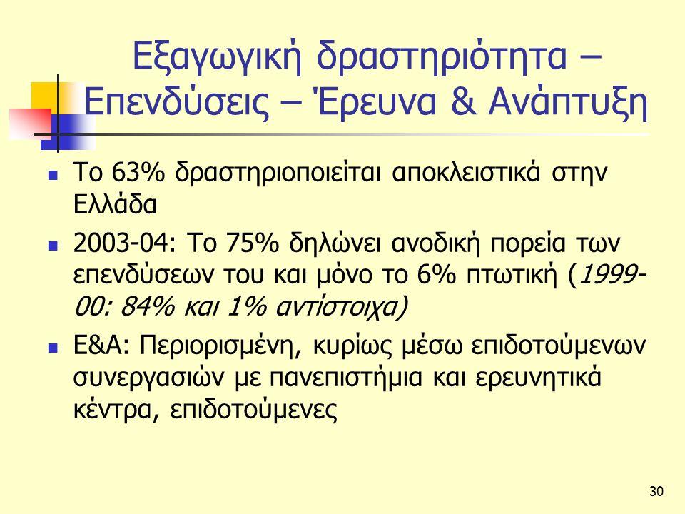 Εξαγωγική δραστηριότητα – Επενδύσεις – Έρευνα & Ανάπτυξη