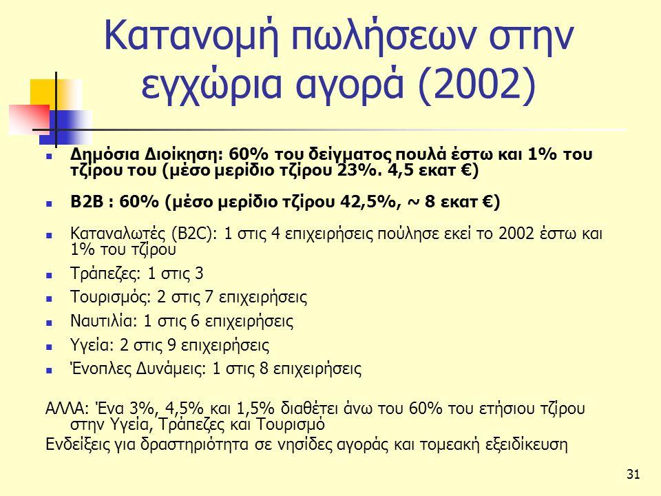 Κατανομή πωλήσεων στην εγχώρια αγορά (2002)