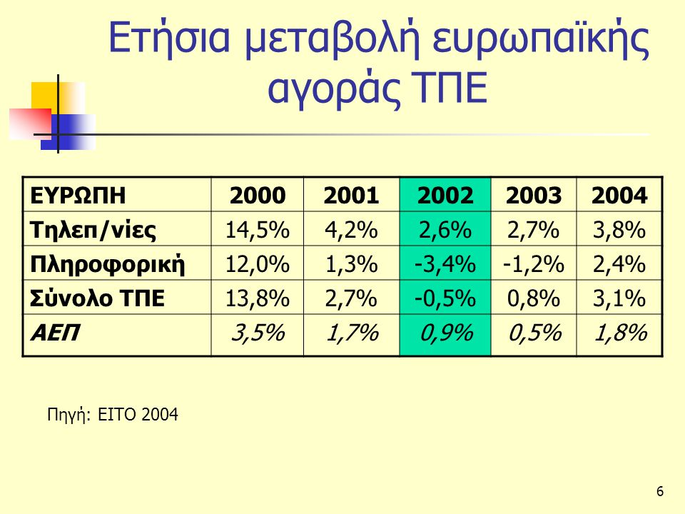 Ετήσια μεταβολή ευρωπαϊκής αγοράς ΤΠΕ