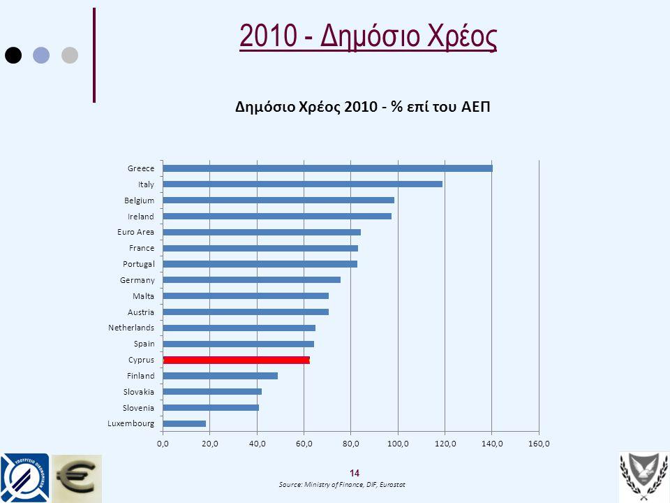 Δημόσιο Χρέος 2010 - % επί του ΑΕΠ