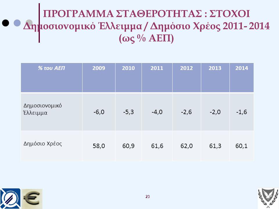 ΠΡΟΓΡΑΜΜΑ ΣΤΑΘΕΡΟΤΗΤΑΣ : ΣΤΟΧΟΙ Δημοσιονομικό Έλλειμμα / Δημόσιο Χρέος 2011- 2014 (ως % ΑΕΠ)