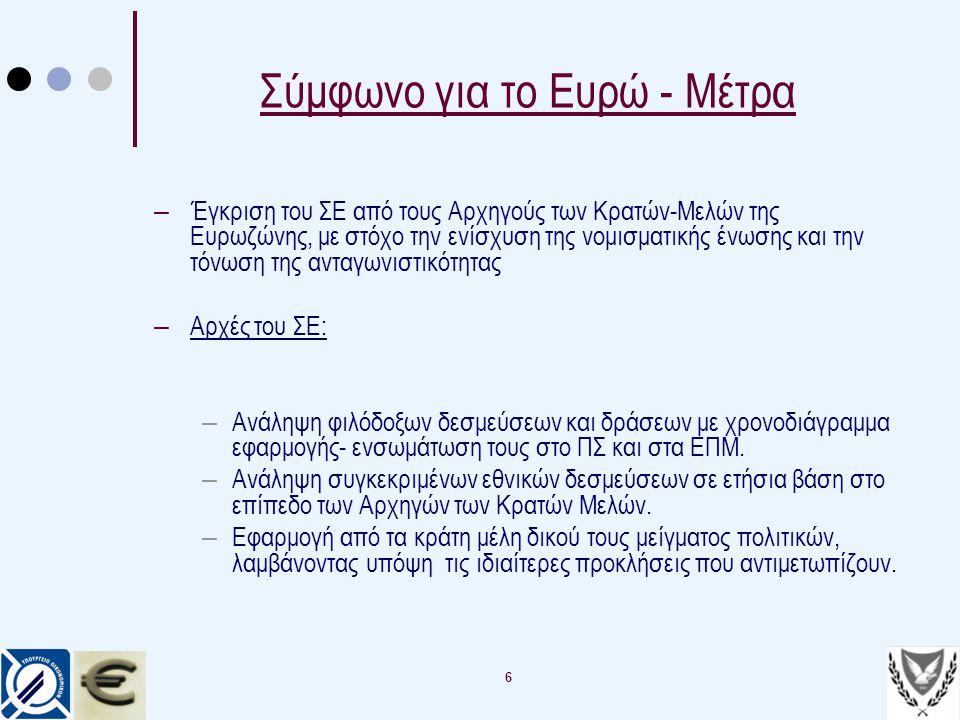 Σύμφωνο για το Ευρώ - Μέτρα